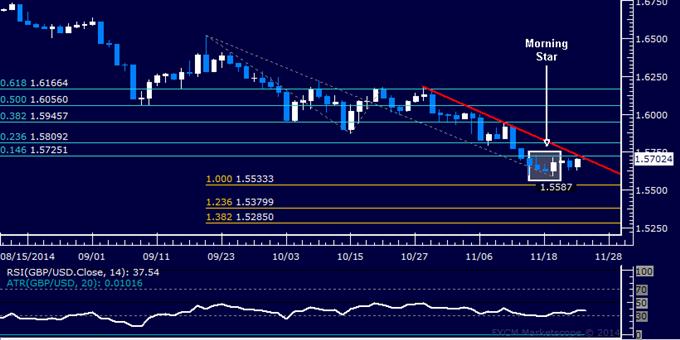 GBP/USD Technical Analysis: A Bottom Set Below 1.56 Figure?