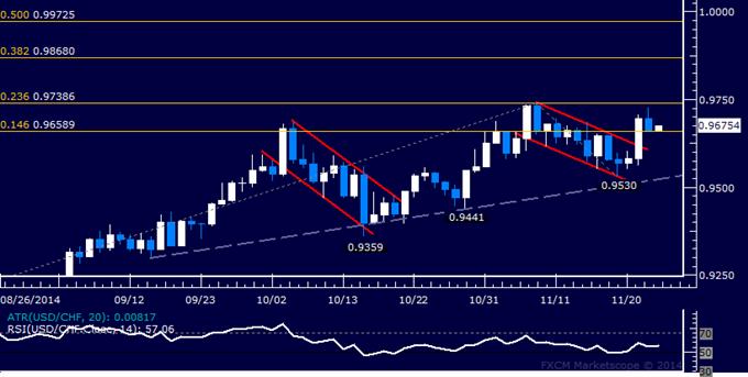 USD/CHF Technical Analysis: Digesting Below November Top