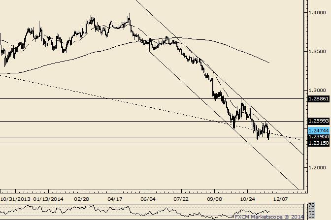 EUR/USD: 1,2600 positioniert als Schlüsselpivot