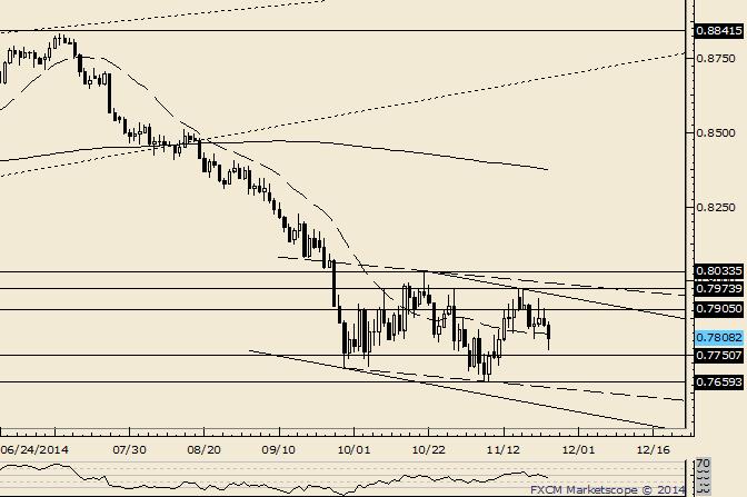 NZD/USD Maintaining Range; Yet to Confirm AUDUSD Break