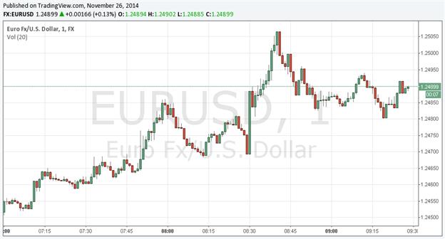 Bullish US Dollar Undermined by Shaky October Durable Goods Orders