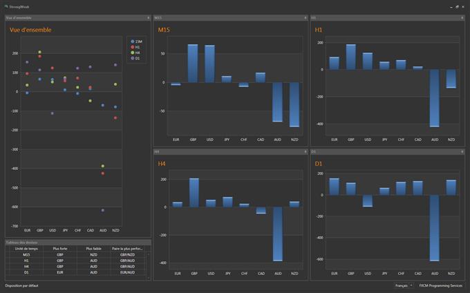 Forex : StrongWeak indique des opportunités de trading sur les paires croisées