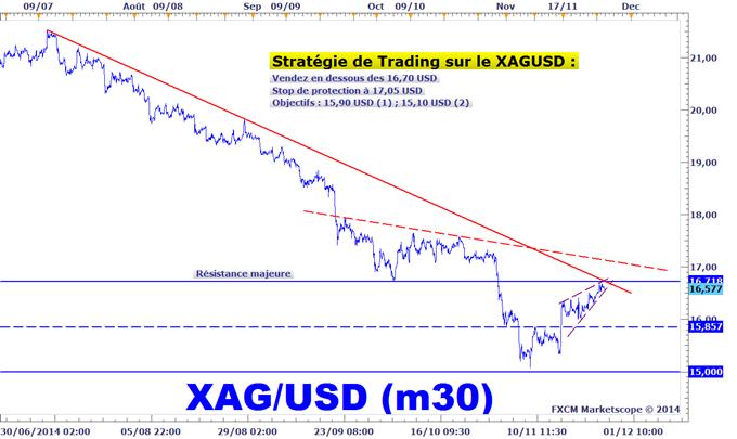Idée de Trading DailyFX : Vente de l'argent métal (XAGUSD)