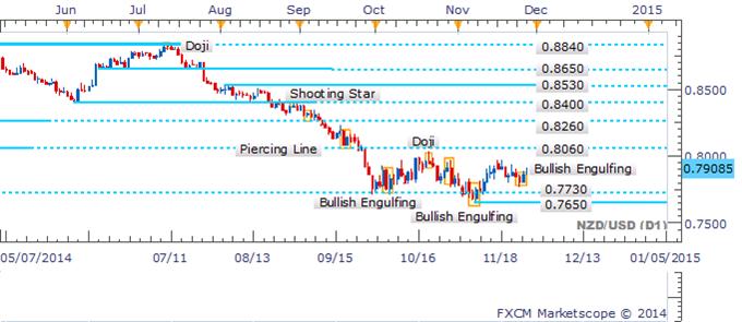 NZD/USD Bullish Engulfing Pattern Awaiting Confirmation