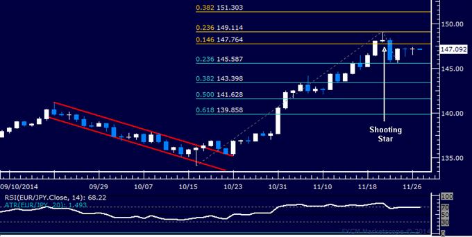 EUR/JPY Technical Analysis: Flat-Lining Near 147.00 Figure