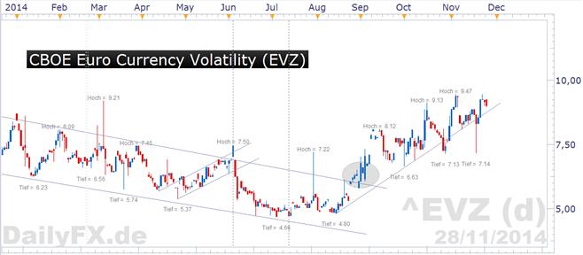 Euro Wochenausblick: Im Fokus Geldpolitische Lagebeurteilung der EZB