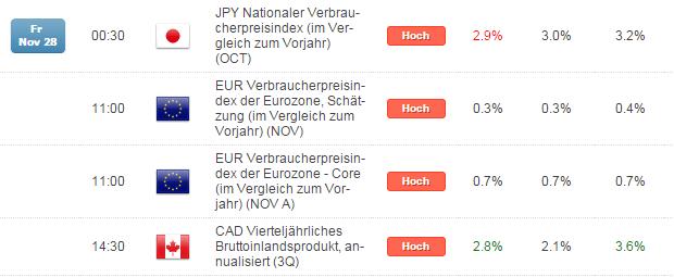 Kurzer Marktüberblick 01.12.2014