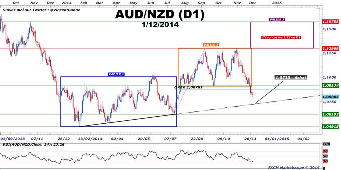 AUD/NZD : Second round avec la Reserve Bank of Australia