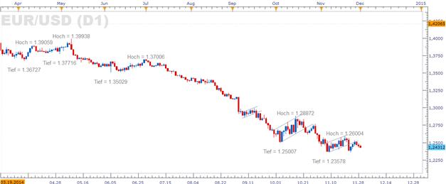 Euro: ISM Herstellungsindex soll auf weiteres Wirtschaftswachstum in den USA weisen