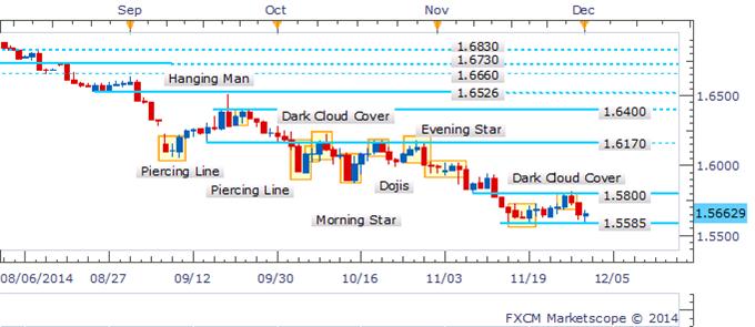 GBP/USD Doji Indicates Indecision Near Critical Range-Bottom