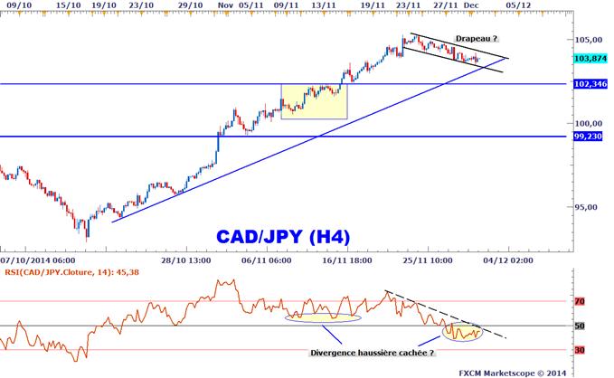 Idée de Trading DailyFX : Stratégie d'achat sur le CADJPY