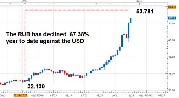USDRUB Surges on OPEC's Decision to Retain 30 M b/d Output Target