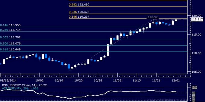 USD/JPY Technical Analysis: Buyers Threaten 119.00 Anew