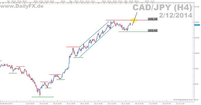 Trading Setup: Long CAD/JPY