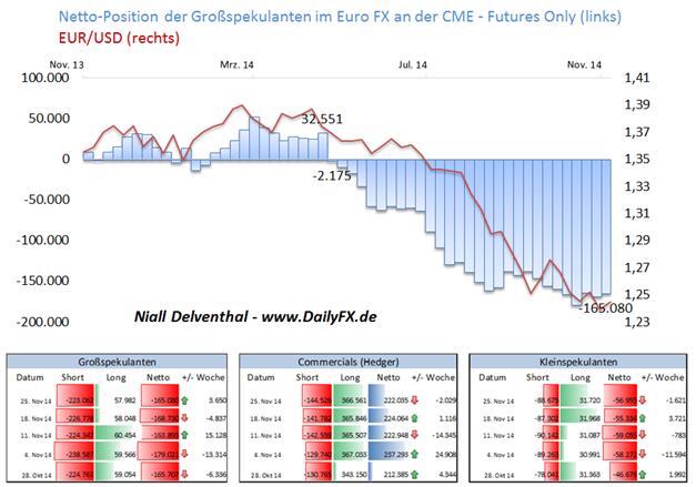 EUR/USD - Erstes Profit Taking von Finanzinvestoren