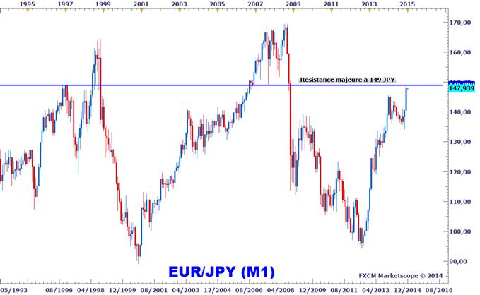 Idée de Trading DailyFX : Stratégies de vente sur l'EURJPY