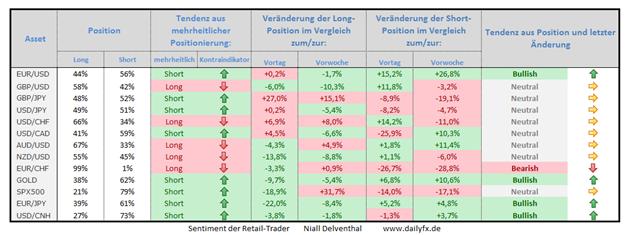 Speculative Sentiment Index - 02.12.2014