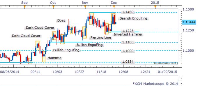 USD/CAD Sharp Swing Sees A Bearish Candlestick Pattern Emerge
