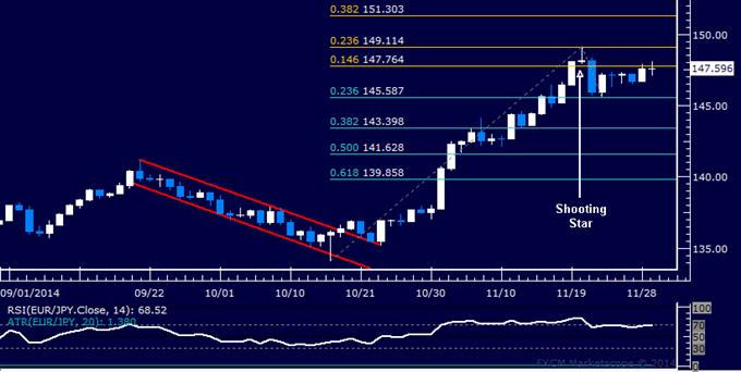 EUR/JPY Technical Analysis: Familiar Range Still Holding