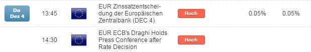 Die DAX-Devise für die EZB: Make-it-or-Break-it-9.900
