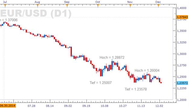 EUR/USD - Test des Jahrestiefs