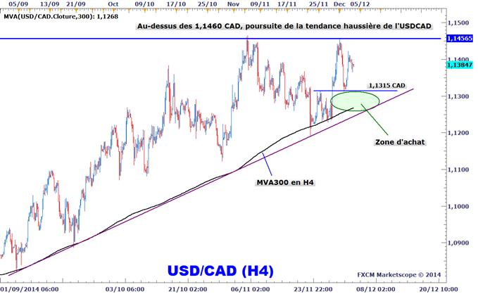 Idée de Trading DailyFX : Stratégies d'achat de l'USDCAD suite aux taux de la BoC