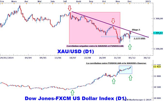 Analyses Métaux Précieux - DailyFX.fr - Page 4 Metaux-precieux-La-correlation-entre-lonce-dor-et-le-dollar-US-sinverse-piege-avant-les-NFPs-1180_body_XAUUSD