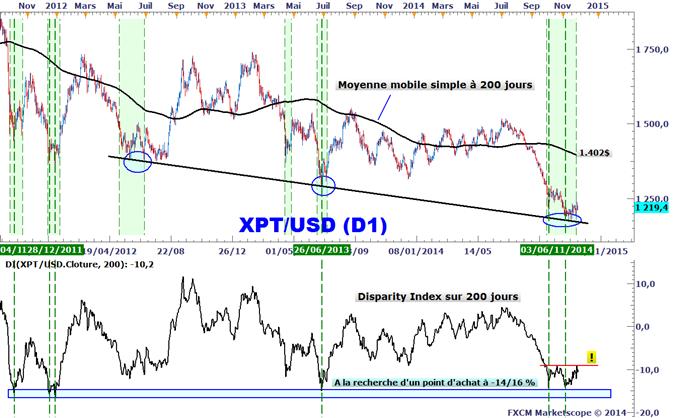 Analyses Métaux Précieux - DailyFX.fr - Page 4 Metaux-precieux-La-correlation-entre-lonce-dor-et-le-dollar-US-sinverse-piege-avant-les-NFPs-1180_body_XPTUSD