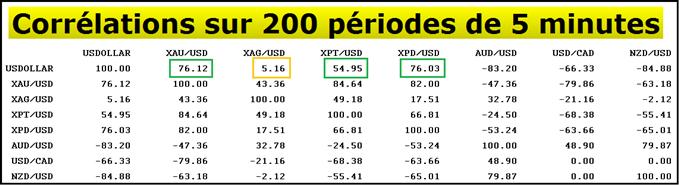 Analyses Métaux Précieux - DailyFX.fr - Page 4 Metaux-precieux-La-correlation-entre-lonce-dor-et-le-dollar-US-sinverse-piege-avant-les-NFPs-1180_body_correlation_5min