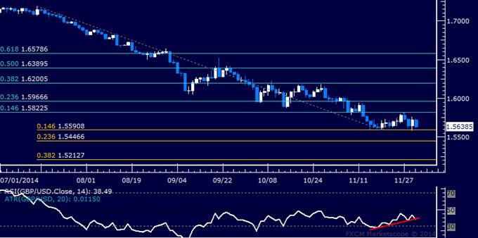 GBP/USD Technical Analysis: Pound Retreats to Range Floor