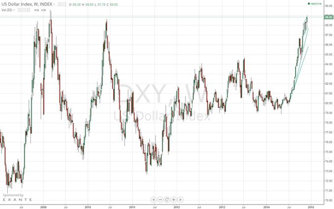 Dollar Américain (USD) : Une tendance haussière forte, un pivot de long terme atteint