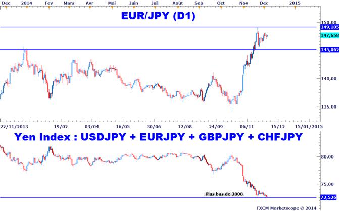 EURJPY : Mise-à-jour de notre stratégie de vente avant la BCE