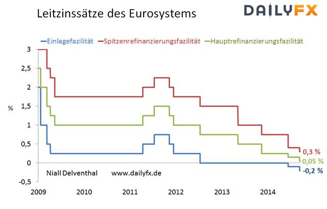 EUR/USD - EZB verkündete keine weiteren Maßnahmen und dämpfte Erwartungen