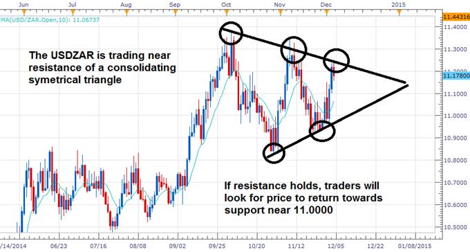 Rand Losing Steam Despite Business Confidence and PMI Advances