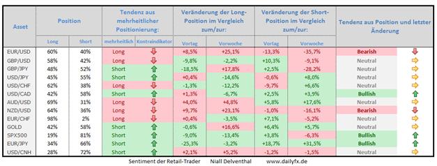 Speculative Sentiment Index - 04.12.2014