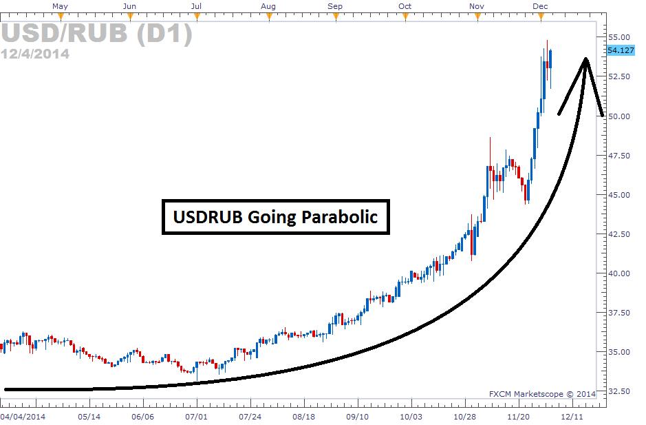Dailyfx Dollar Ruble Chart