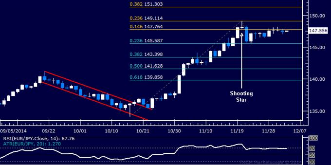 EUR/JPY Technical Analysis: Drifting Sideways Below 148.00
