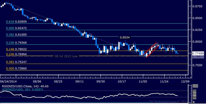 NZD/USD Technical Analysis: Sights Set on November Bottom