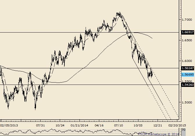 GBP/USD 1.5825 is the Swing Pivot