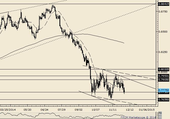 NZD/USD Still a Range Trade but Prepare for the Break