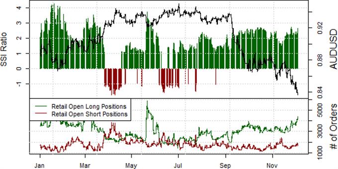 Australian Dollar Forecast to Depreciate Further