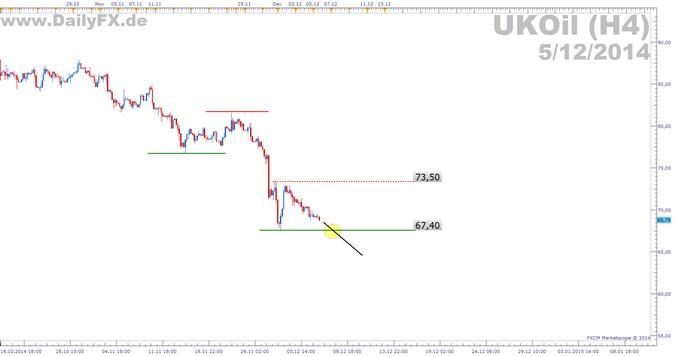 Trading Setup: Short UKOil