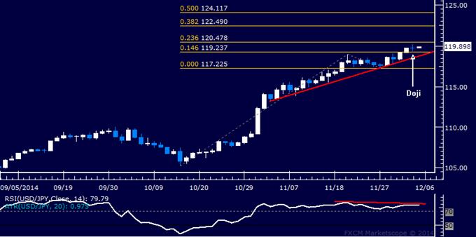 USD/JPY Technical Analysis: Pullback Clues Emerge Again