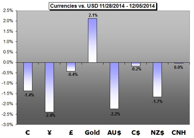 Weekly Trading Forecast: Is this the Week EURUSD Finally Breaks 1.2000?