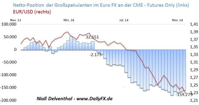 Spekulative Position auf fallenden Euro nur marginal rückläufig