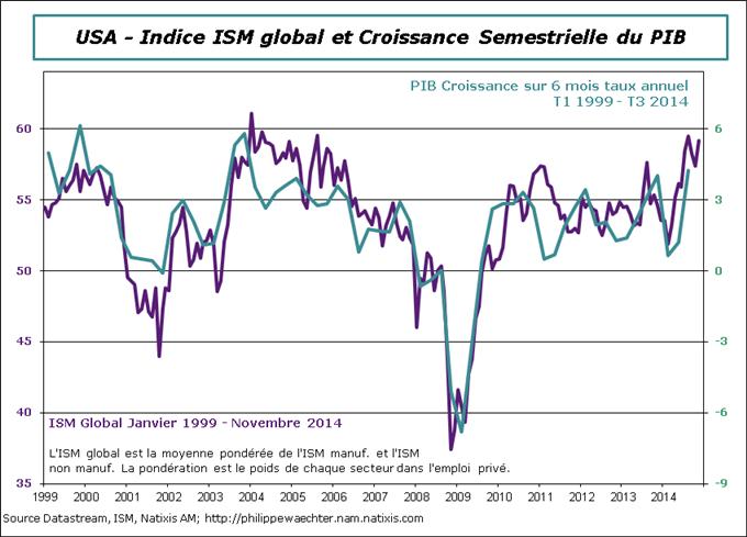 Economie - Anticipations hebdo du 8 décembre avec Philippe Waechter