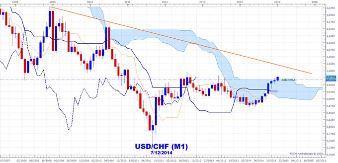 Ichimoku avec Karen Péloille : Prévisions haussières sur le dollar US contre l'AUD, le GBP et le CHF