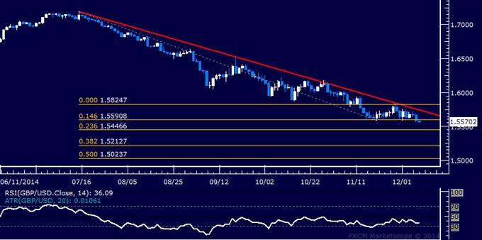 GBP/USD Technical Analysis: Sellers Eye Break of 1.55 Level