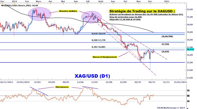 Idée de Trading DailyFX : Un signal d'achat attendu sur l'argent (XAGUSD)