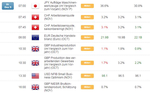 Kurzer Marktüberblick 10.12.2014
